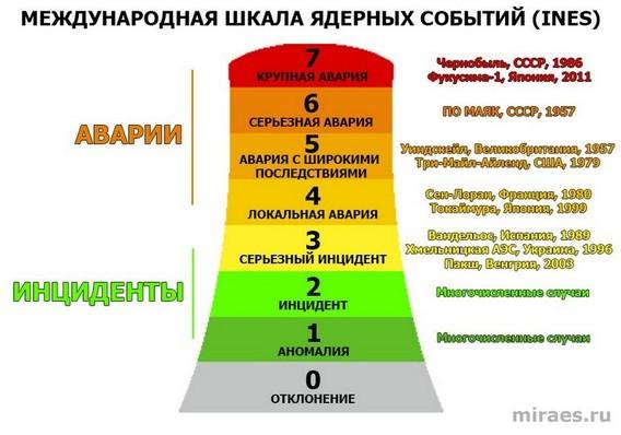 Международная шкала ядерных событий INES