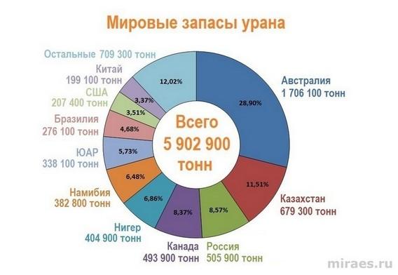 Мировые запасы урана