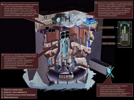 Реакторы Фукусима-1 - Схема причин аварии