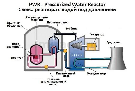 Схема реактора PWR