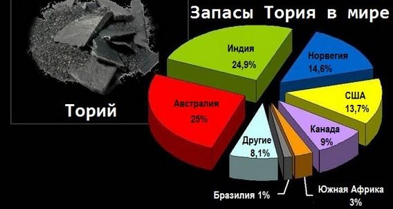 Запасы Тория в мире