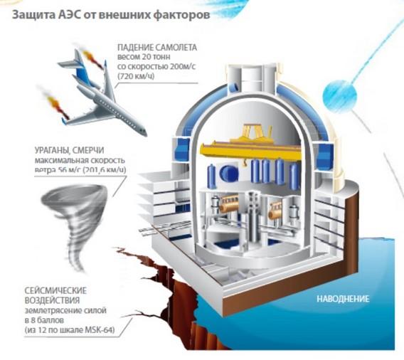 Защита АЭС от внешних факторов