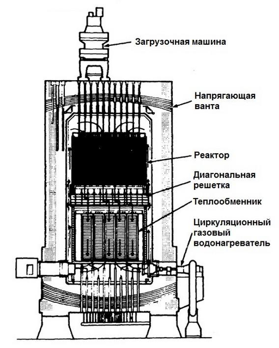 Схема реактора АЭС Сен-Лоран Дез'О